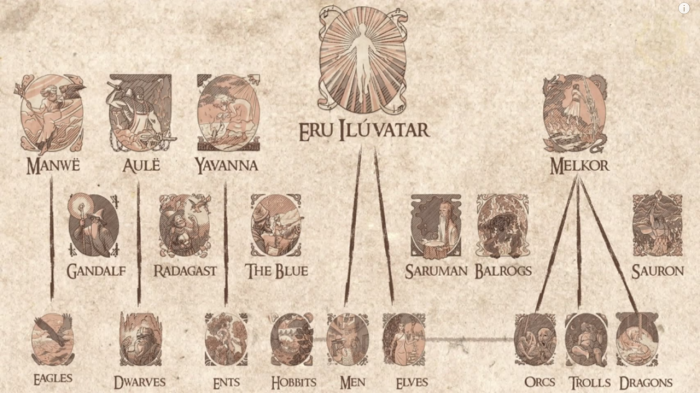 Lord Of The Rings Hierarchy