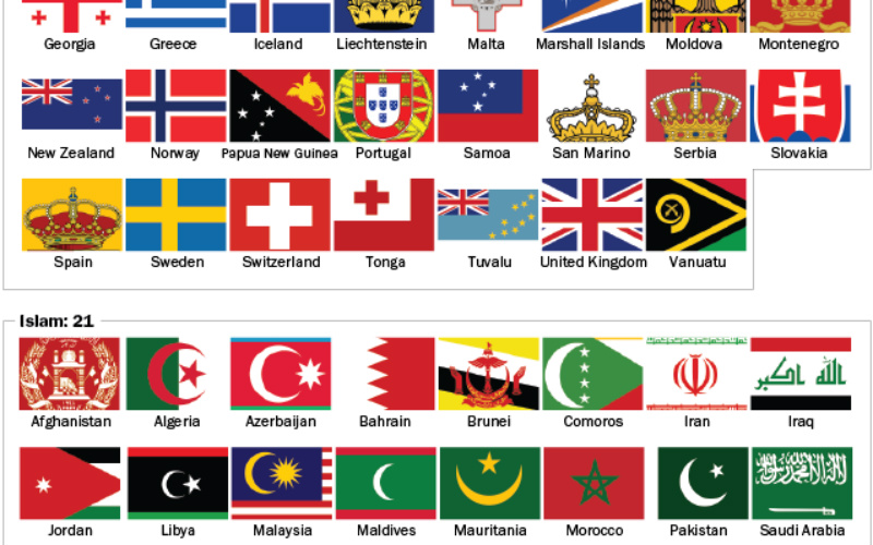 13rd Of The Worlds Countries Flags Have Religious Symbols On Them