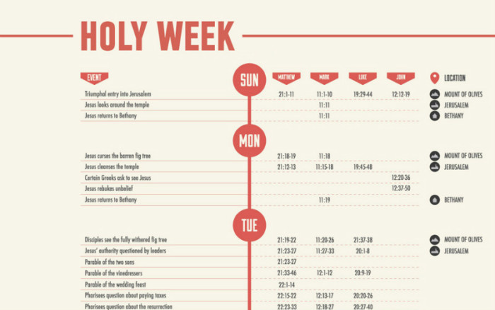 The Timeline of Holy Week, Mapped in 1 Infographic | ChurchPOP