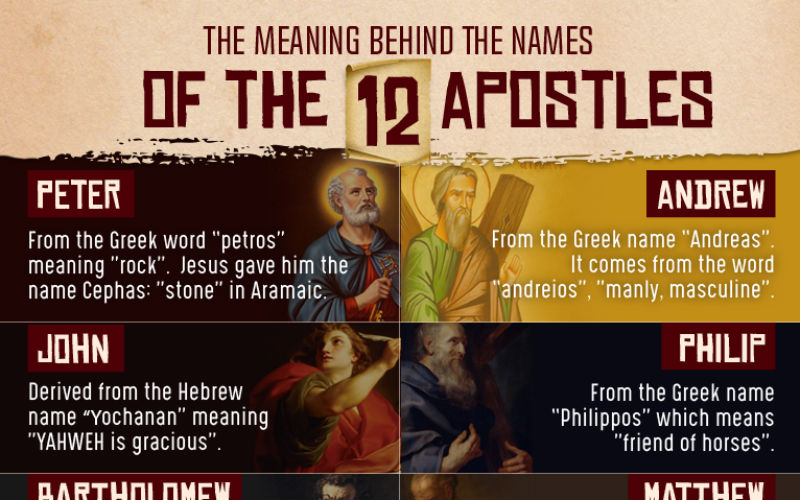 The Hidden Meanings of the Names of the 12 Apostles | ChurchPOP