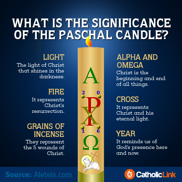 The Meaning Of The Hidden Symbols Of The Paschal Candle In One