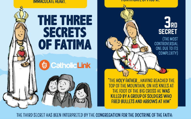The Three Secrets of Fatima, Explained in One Infographic