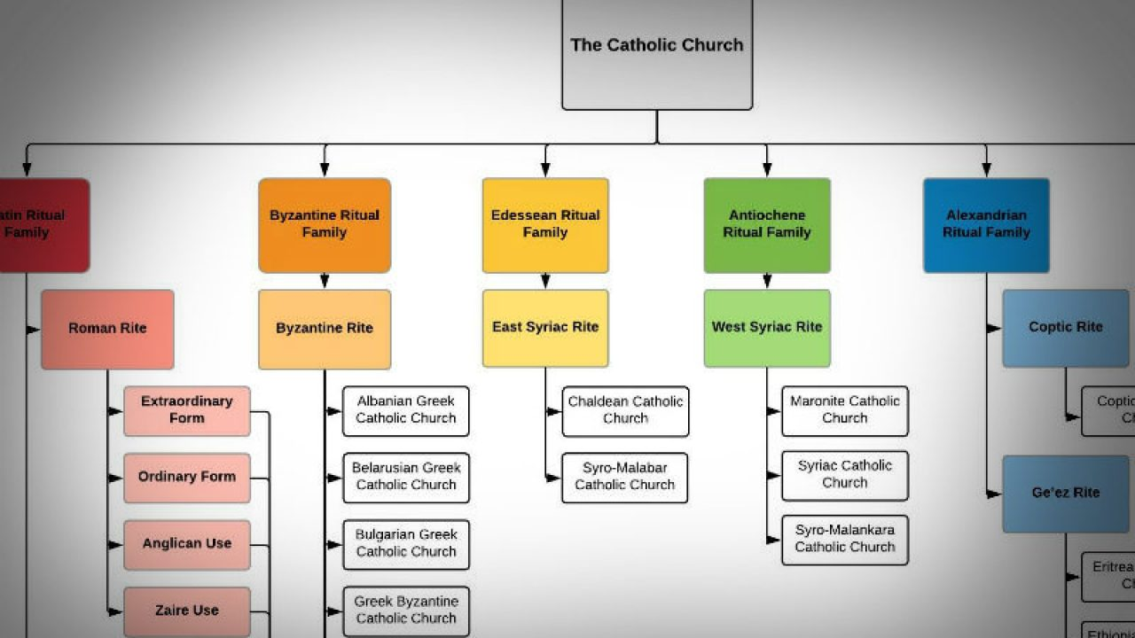 All the Many Rites of the Catholic Church (Including the Lesser